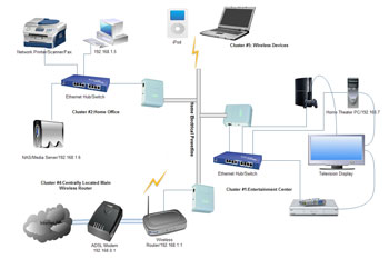 IT-Networking