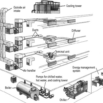 we provide the following detailing and drafting services in hvac: schematics